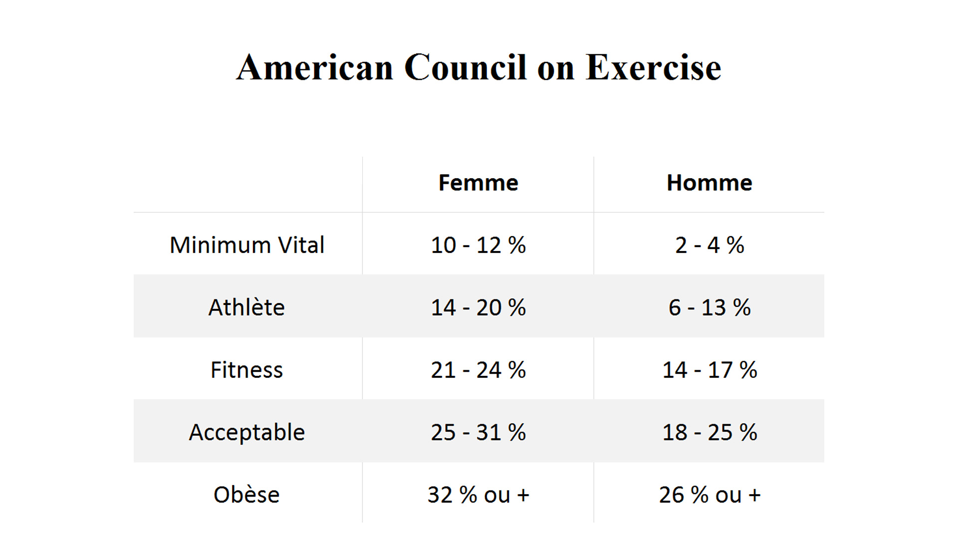 American Council on Exercise - Calculer sa masse grasse